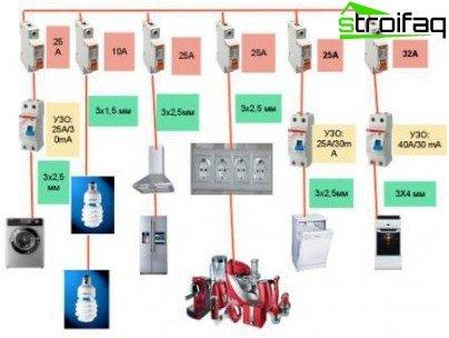 Gruppi di consumatori di elettricità in un appartamento