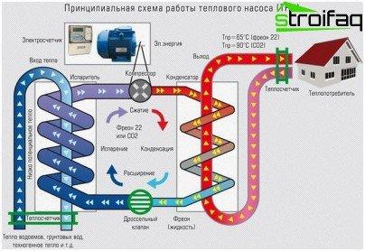 Skematisk diagram over en varmepumpe