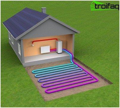 Vandret geotermisk pumpe