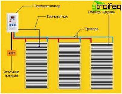 Montering af termostaten