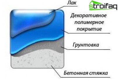 Послідовність шарів при влаштуванні полімерного статі над шліфованим бетонною основою