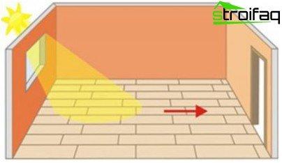 Lysets retning skal falde sammen med laminatets retning.