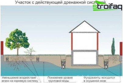 site drainage