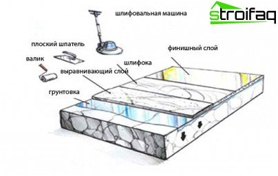 Industrial floor tool