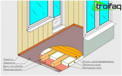 Components of a wooden floor during its insulation