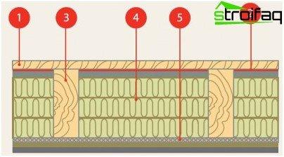 Log insulation on the floor
