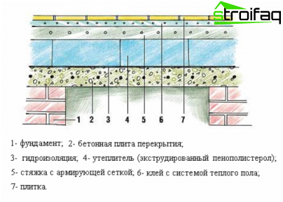 Opstelling van een bad met een verwarming, een schema