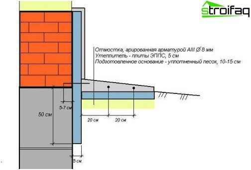 Warming of the blind areas of the foundation, scheme