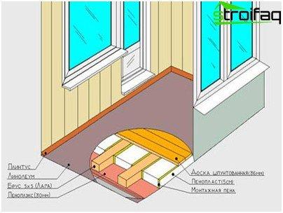 Esquema de aislamiento del piso