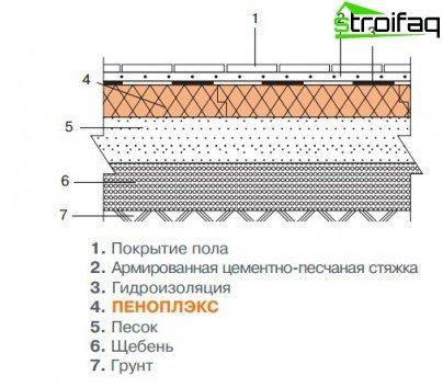 Floor insulation scheme