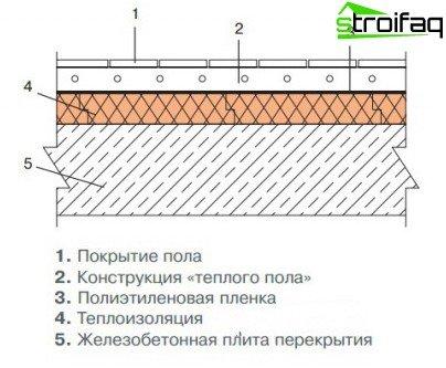 Floor insulation polystyrene foam