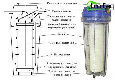 Diagrama de bloque de filtro de cartucho