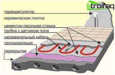 Elektrisk gulvkonstruktion