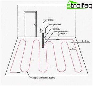 Favorit Elektro-Fußbodenheizung - Verlegung und Anschluss, Auswahl der CI52