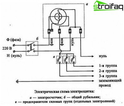 Installation of the electrical panel: circuit diagram