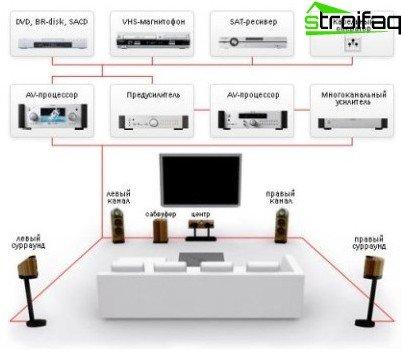 Een thuisbioscoop aansluiten met extra voorversterkers, een meerkanaals versterker en processors