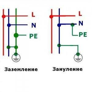 Uzemňovacie a uzemňovacie obvody