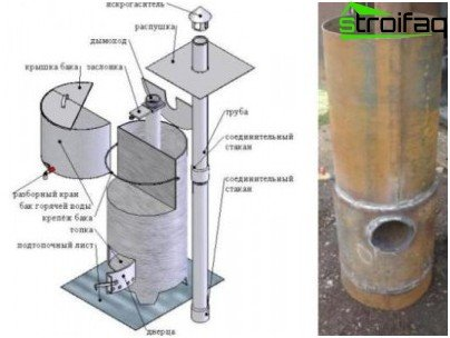 Disposizione degli elementi strutturali della stufa per sauna