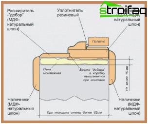 Схема на рамката на вратата в отвора на стената