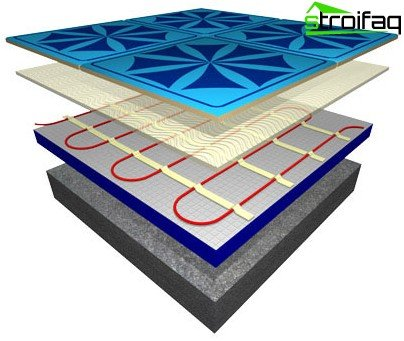 Cable electric underfloor heating
