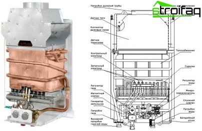 Die innere Struktur des Gaswarmwasserbereiters
