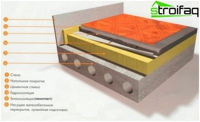 Technology floor insulation