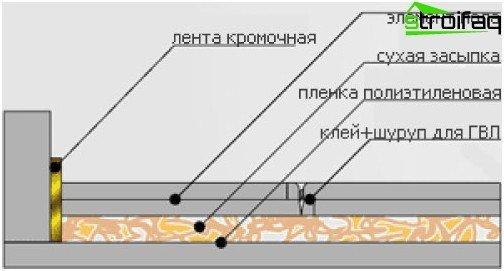 Trockenbodenestrich-Technologie