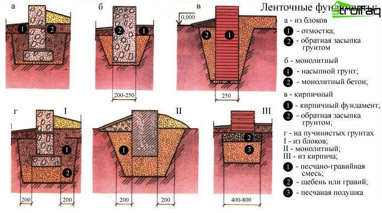 Types of strip foundations for the home