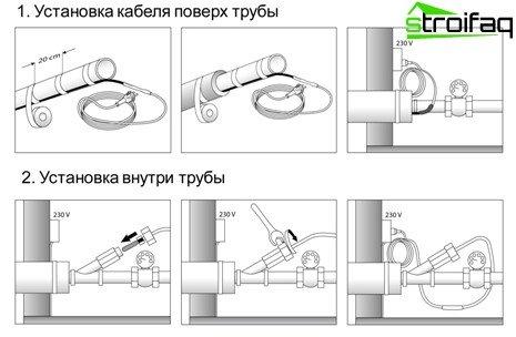 Verwarmingskabel voor buizen: installatie in de buis en over de watervoorziening