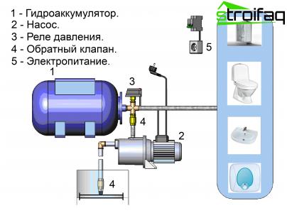 Typisches Pumpstationsdesign