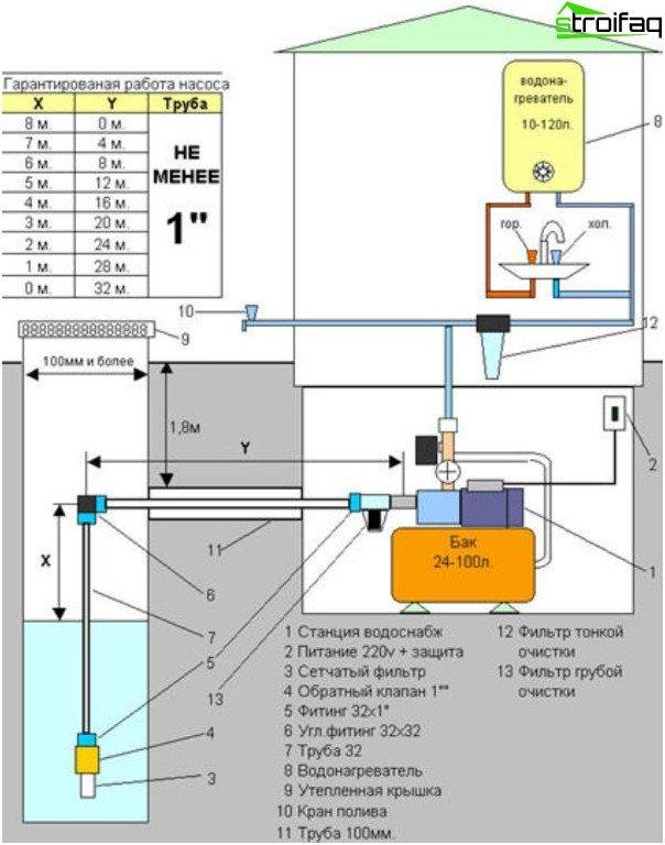 Pumpstationsdiagramm