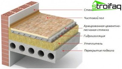 Утеплення підлоги виконується за такою схемою
