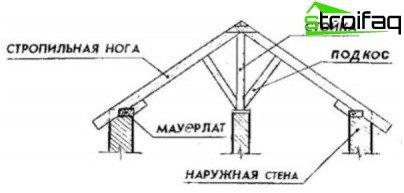 Rafter-ordning