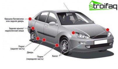 Sem ventilação - o automóvel sofre