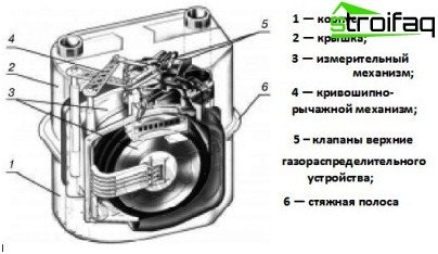 Dispositivo de medidor de gás tipo membrana