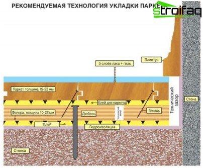 Disposizione del pavimento in parquet