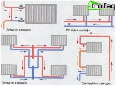 Diagrama de conexión de calefacción