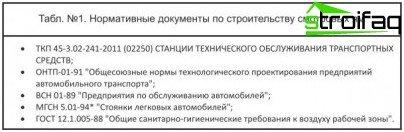 Нормативни документи за инспекционни ями