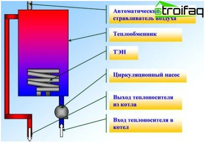 The device and principle of operation of the heating element of the boiler