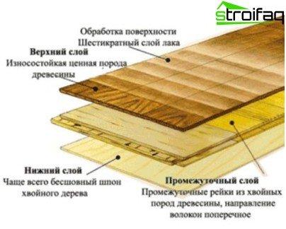 Multi-layer parquet board