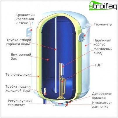 Typischer Warmwasserbereiter