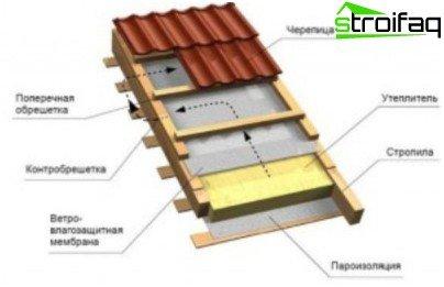 Shema garažnog krova
