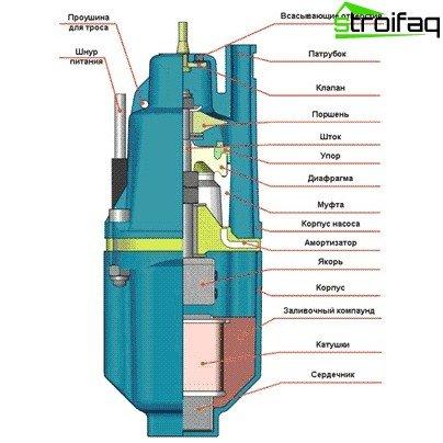 Vibrationspumpengerät