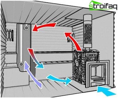 Ventilatie-apparaat in een bad met een oven in de stoomkamer