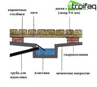 الترتيب التخطيطي لحفرة الصرف والصرف