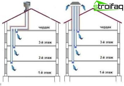 Two ways to arrange ducts